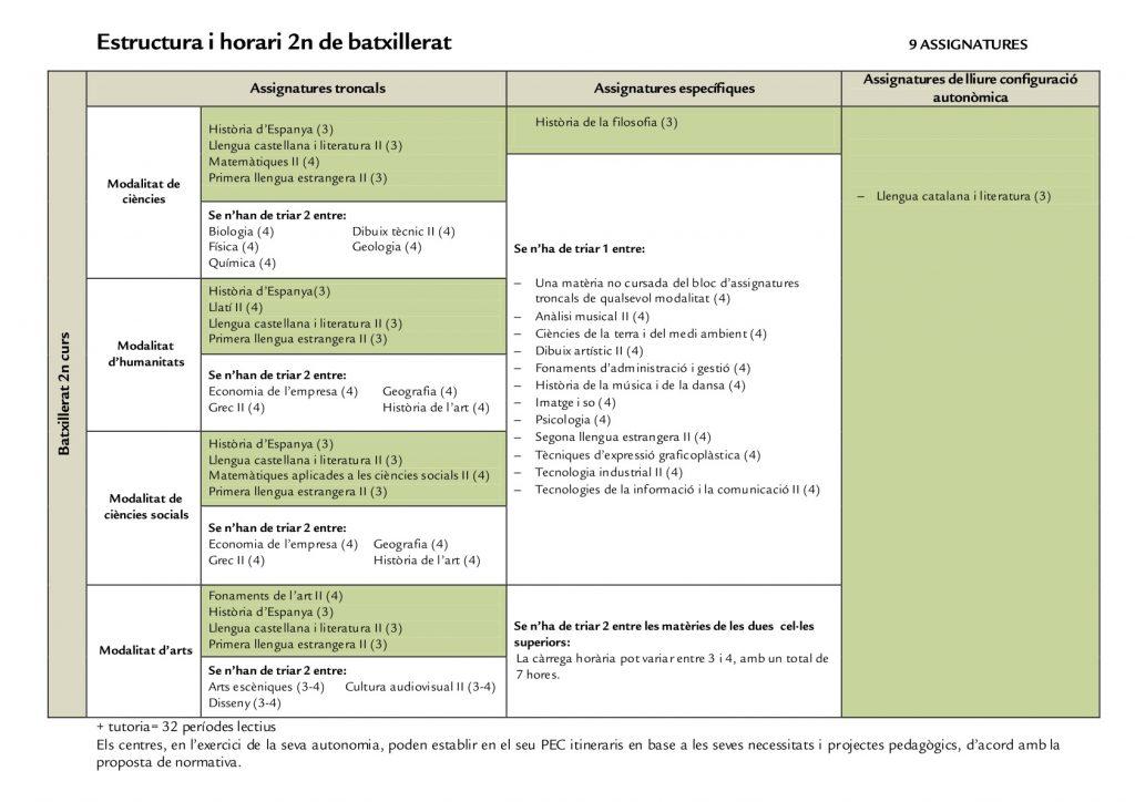 Horari_estructura_batxillerat_2